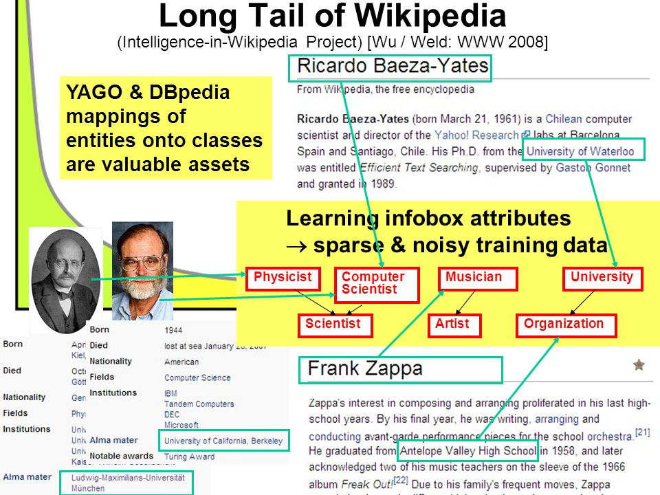 Long Tail of Wikipedia (Intelligence-in-Wikipedia Project) [Wu / Weld: WWW 2008]